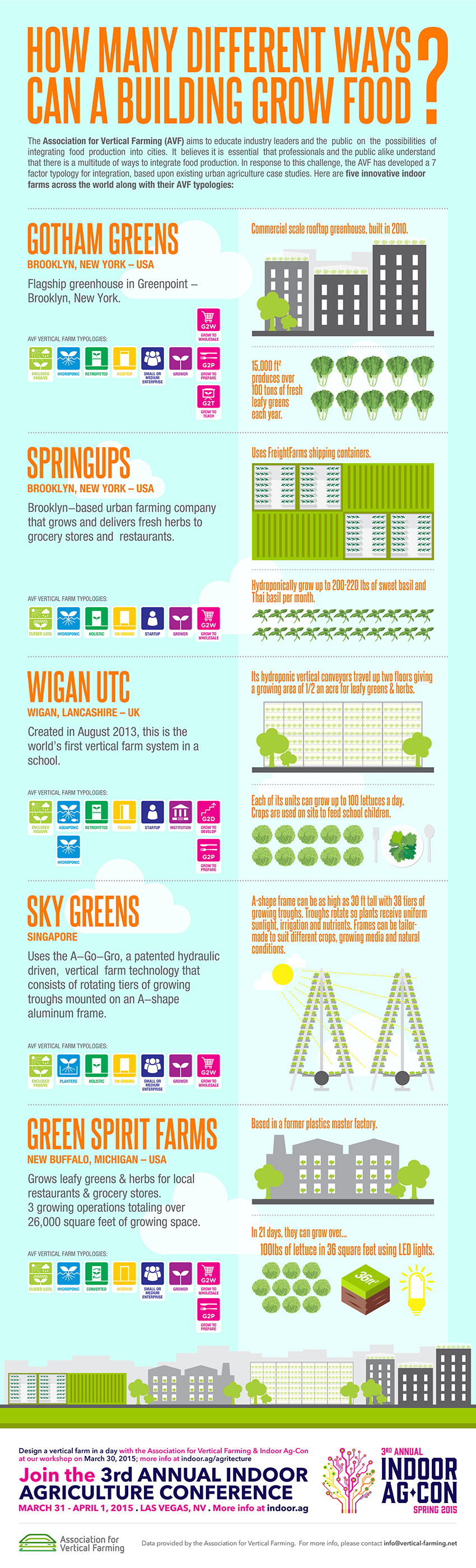 Vertical Farming Infographics rev2-14-15