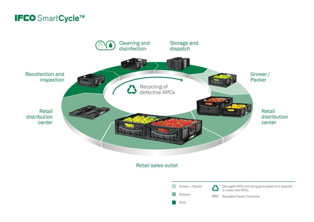 A Journey Through the World Supply Chain with IFCO SYSTEMS